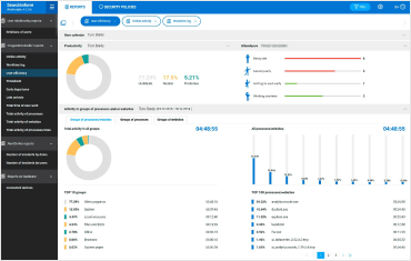 User efficiency reports. Employee productivity monitoring